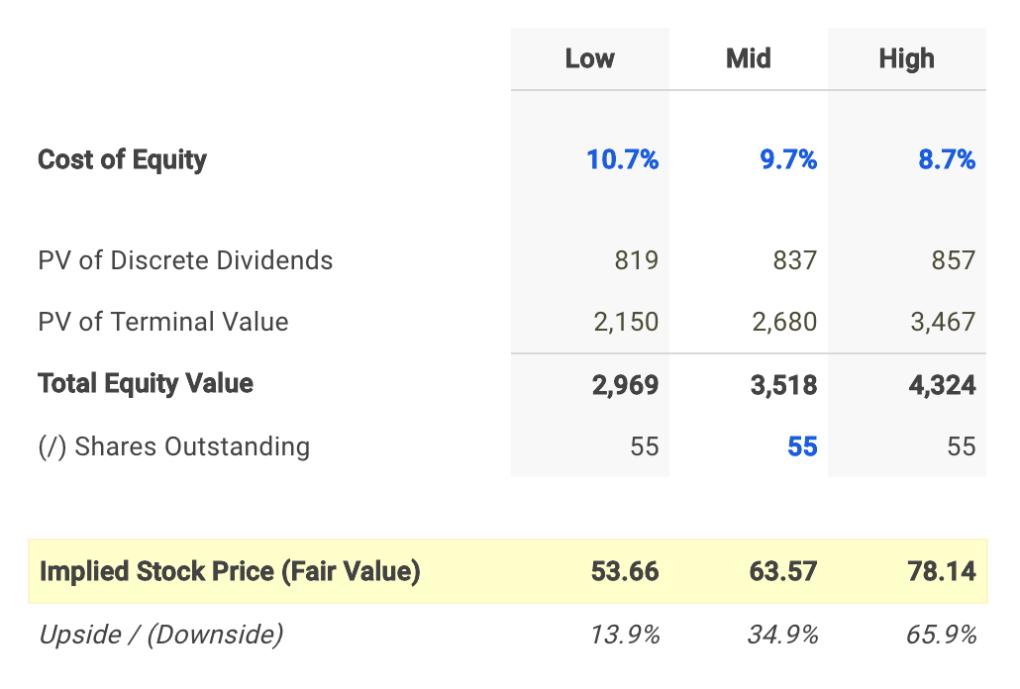 Mercury General Dividend Fair Value Conclusion