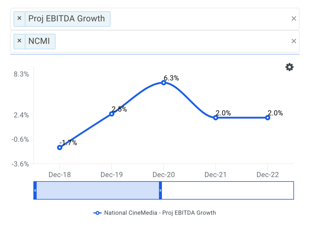 National CineMedia projected ebitda chart