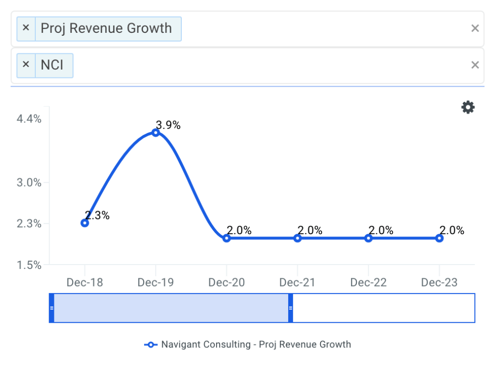 Navigant Consulting projected revenue chart