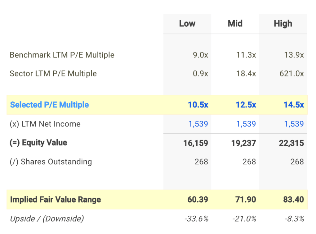 DG P/E Valuation Calculation