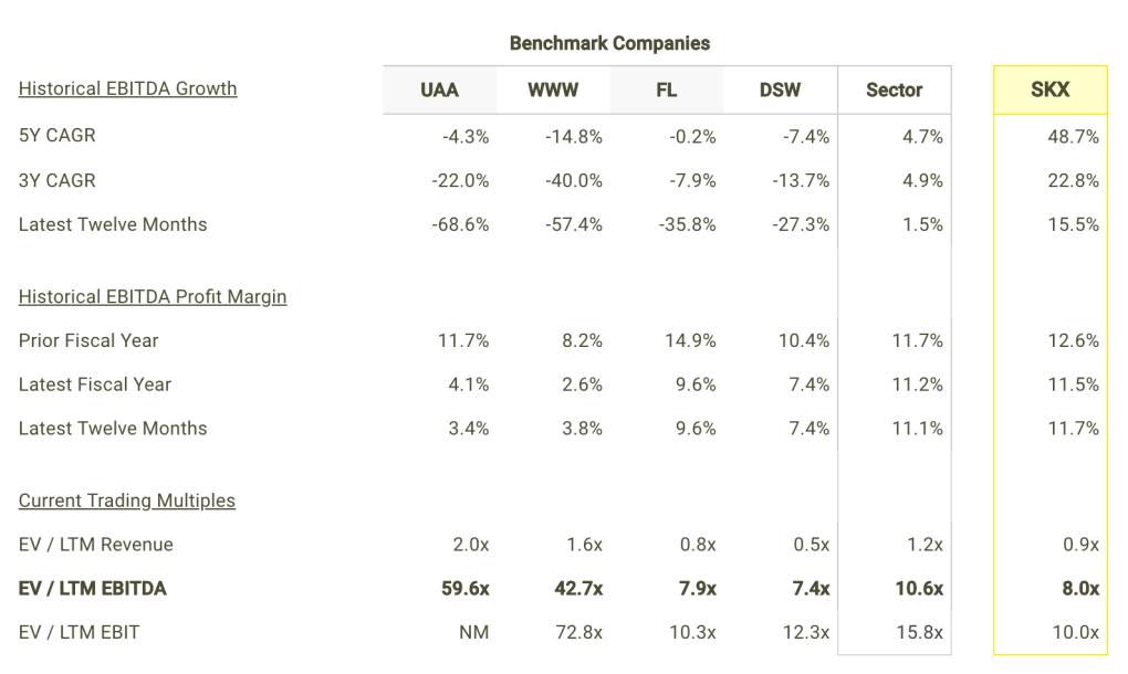 SKX EBITDA Growth and Margins vs Peers Table