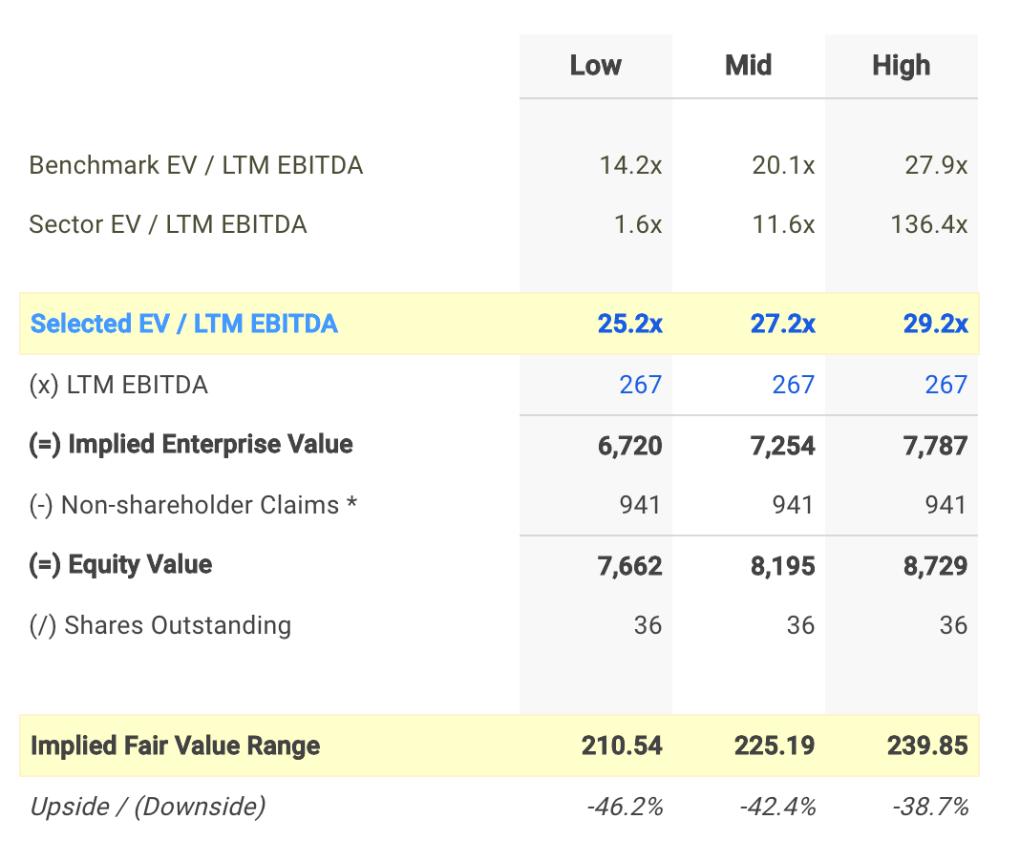 CSGP EV / EBITDA Valuation Calculation