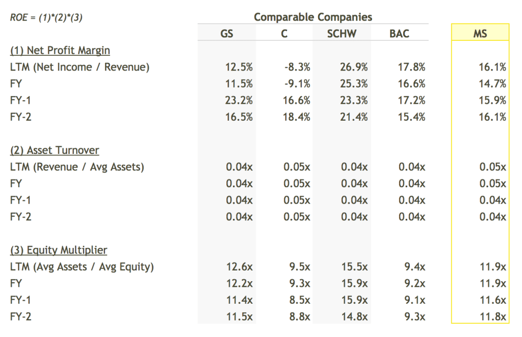 MS ROE Breakdown vs Peers Table - DuPont Analysis