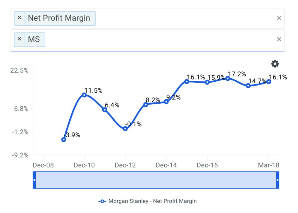 MS Net Profit Margin Trends