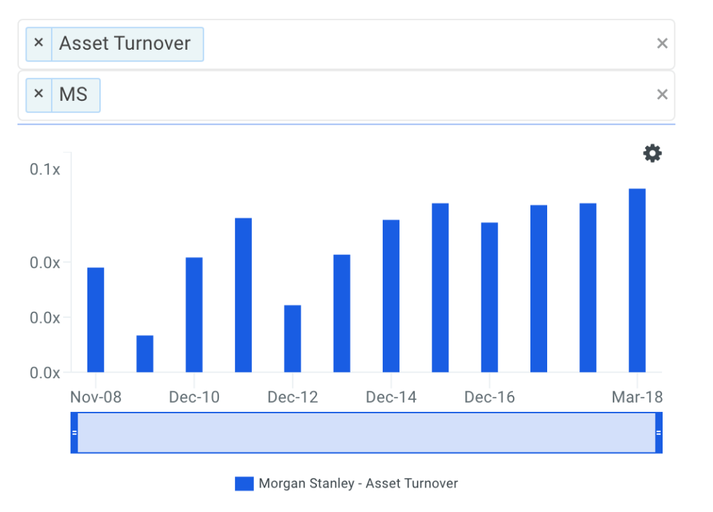 MS Asset Turnover Trends