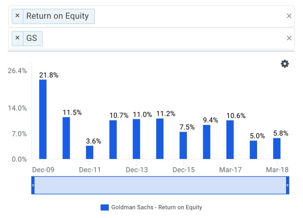 Goldman's ROE Trends Chart