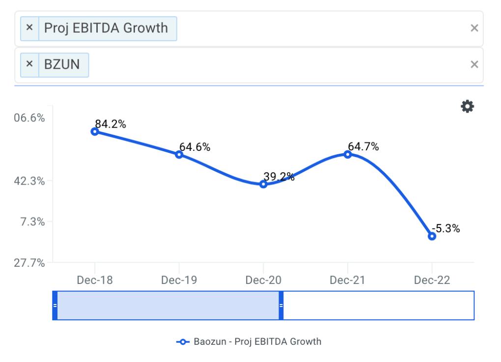 Baozun projected ebitda chart