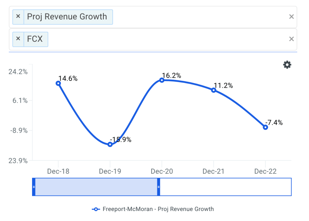 Freeport-McMoRan projected revenue chart