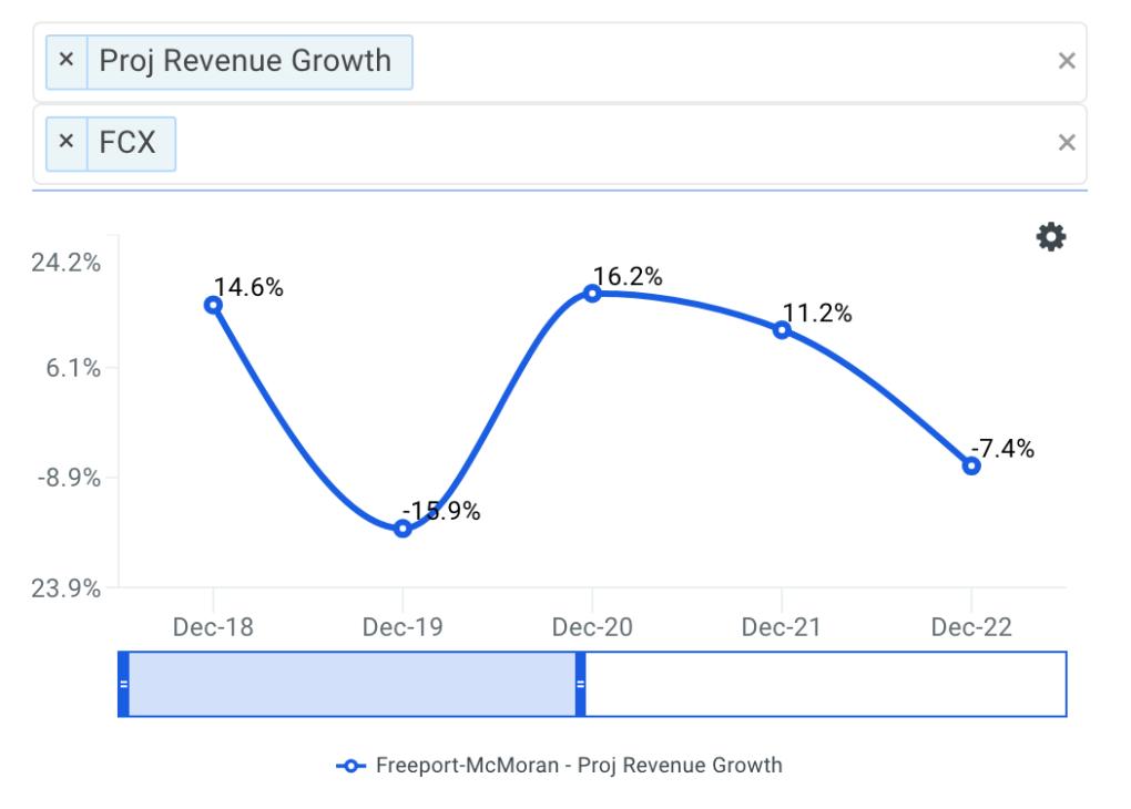 Freeport-McMoRan projected revenue chart