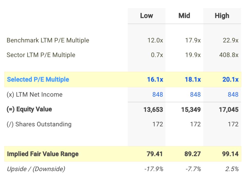 CMA P/E Ratio vs Peers Chart