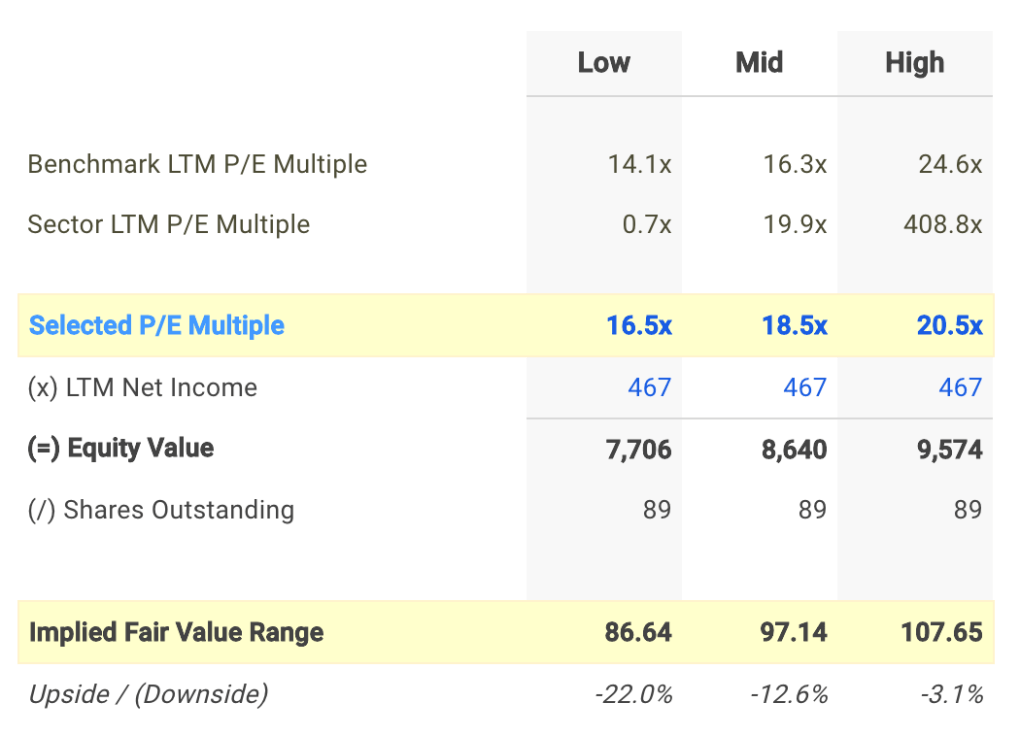 AFG P/E Valuation Calculation