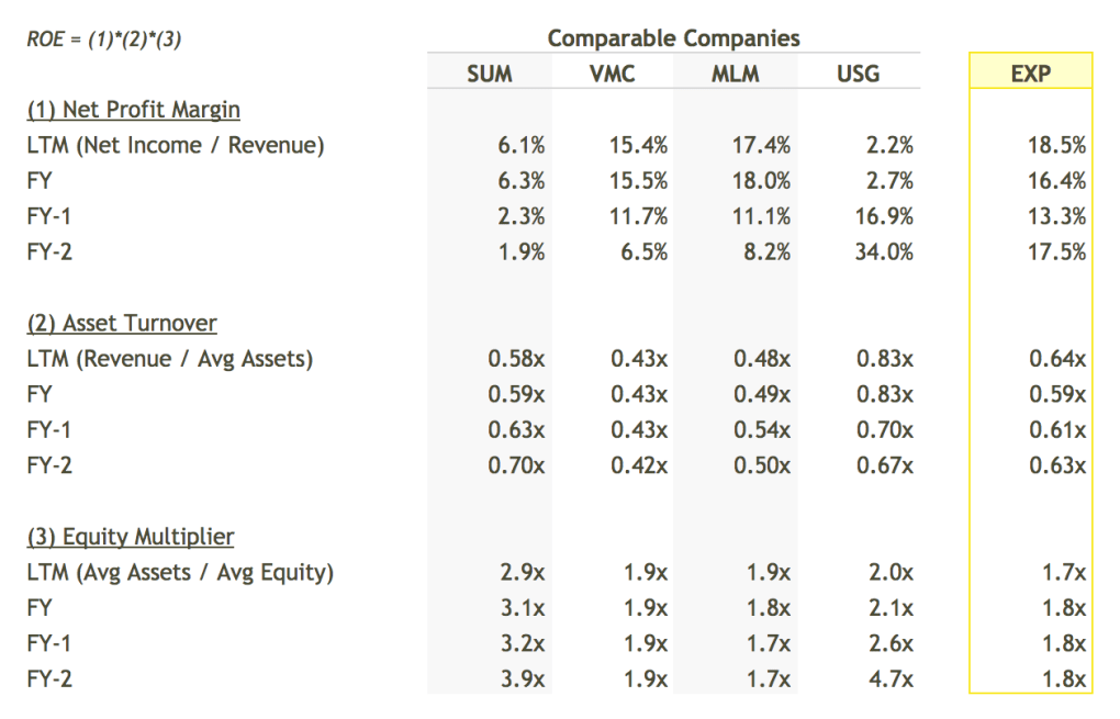 EXP ROE Breakdown vs Peers Table - DuPont Analysis