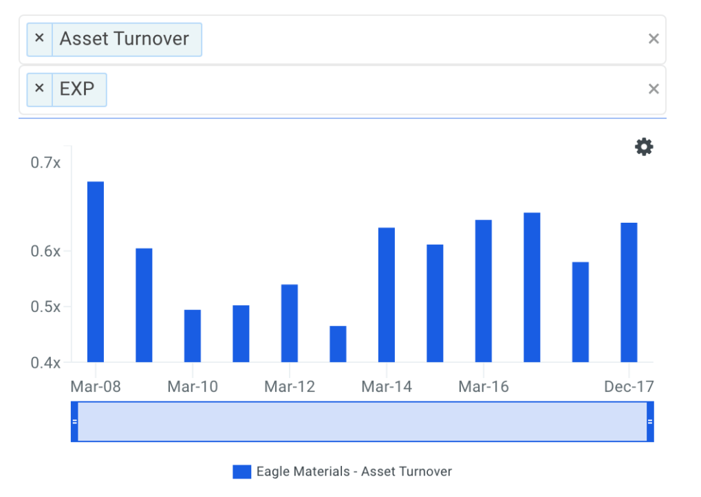 EXP Asset Turnover Trends