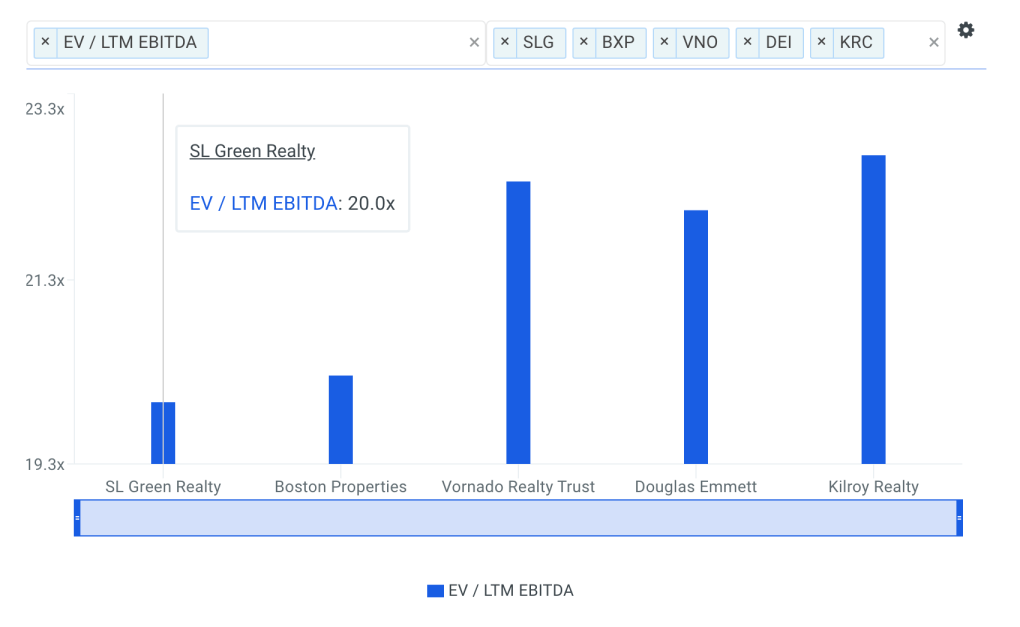 SLG EBITDA Multiple vs Peers Chart