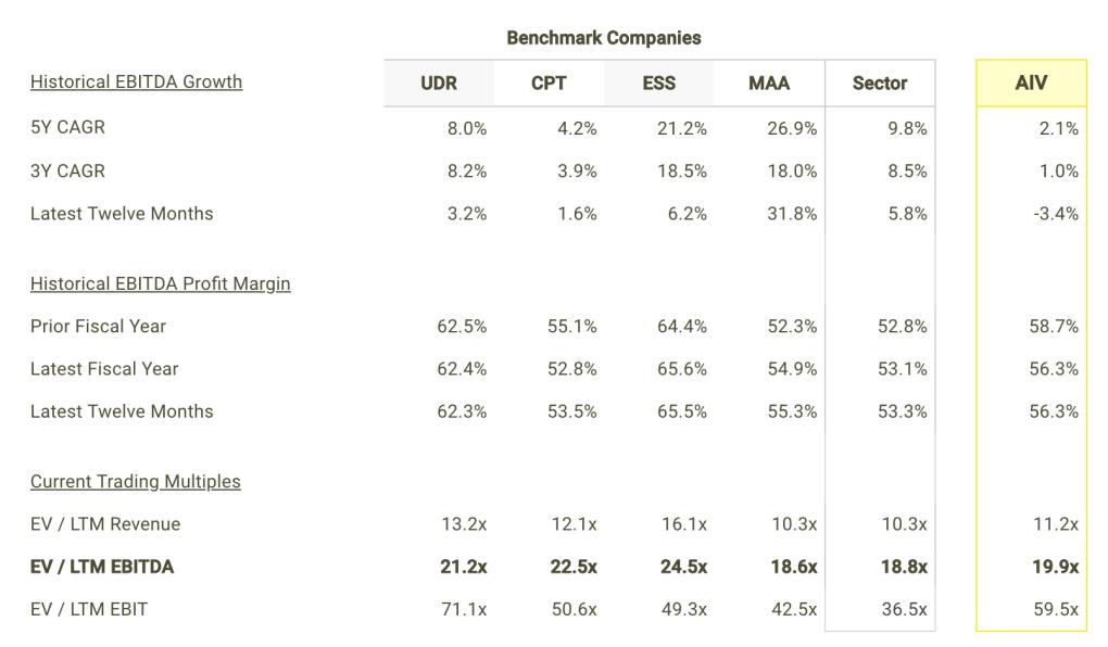AIV EBITDA Growth and Margins vs Peers Table