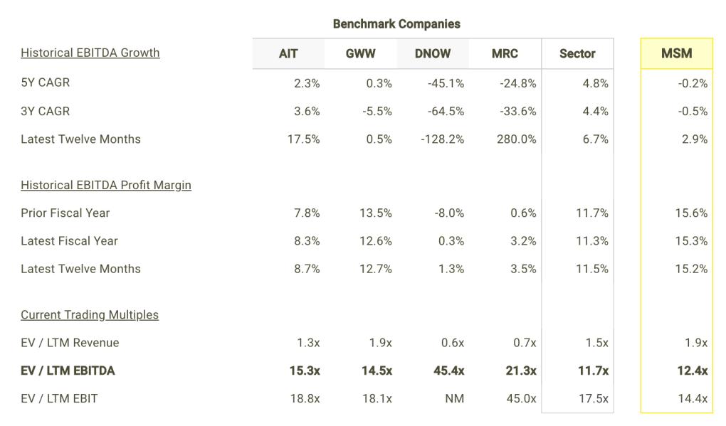 MSM EBITDA Growth and Margins vs Peers Table