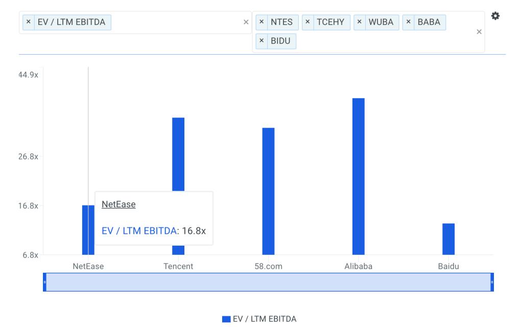 NTES EBITDA Multiple vs Peers Chart