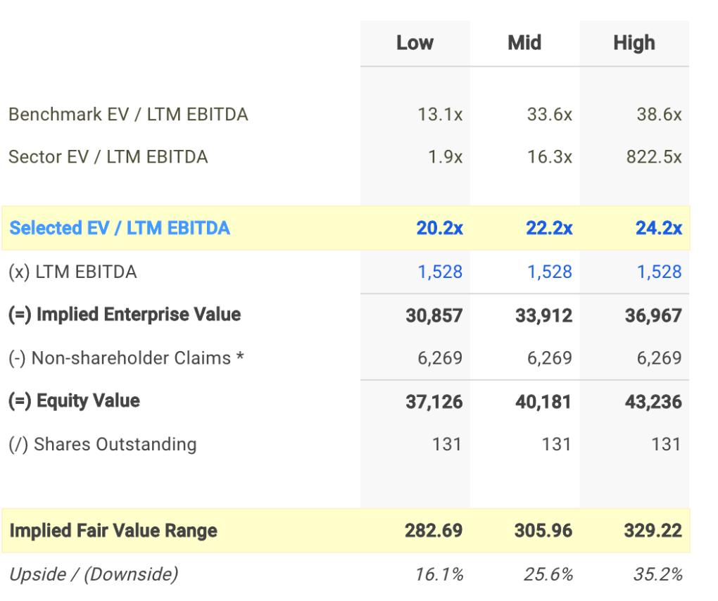 NTES EV / EBITDA Valuation Calculation