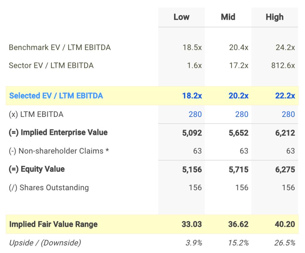 BRKR EV / EBITDA Valuation Calculation