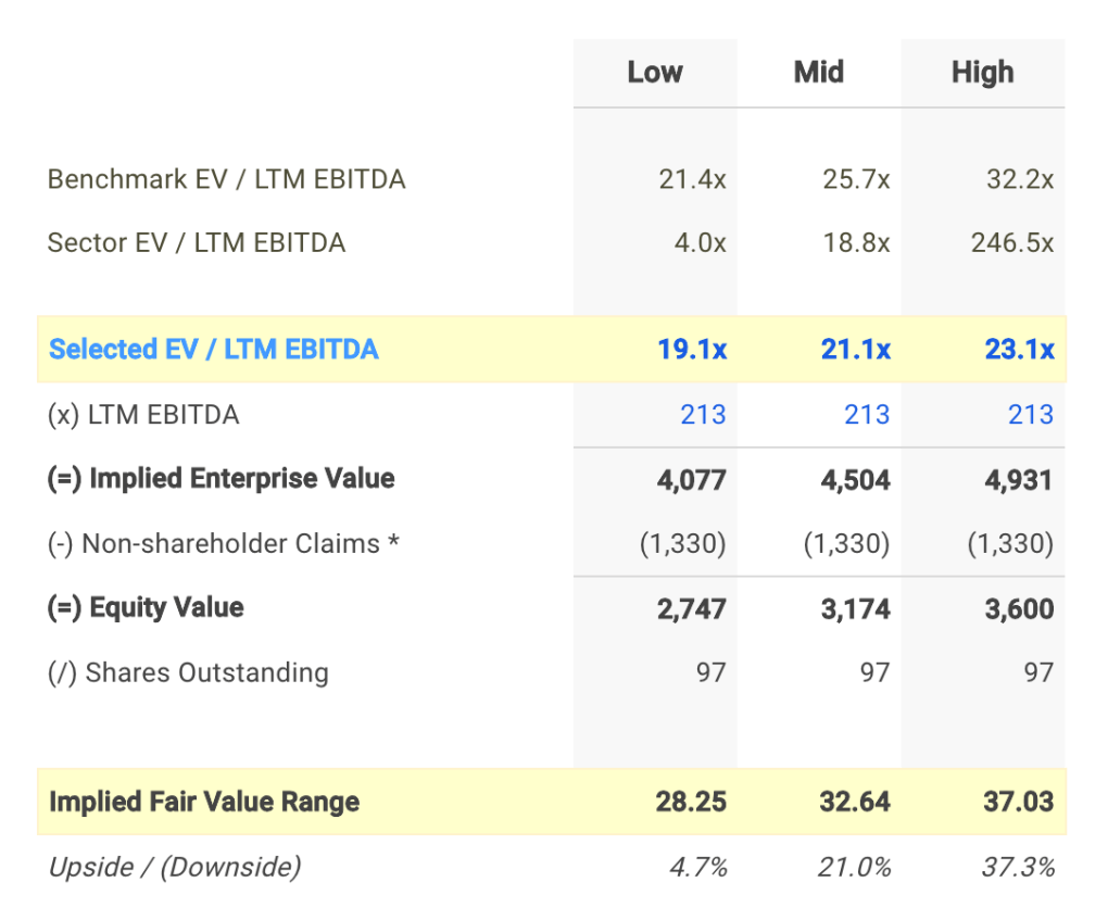 STAG EV / EBITDA Valuation Calculation