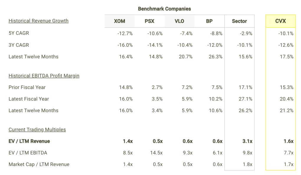 CVX revenue Growth and Margins vs Peers Table