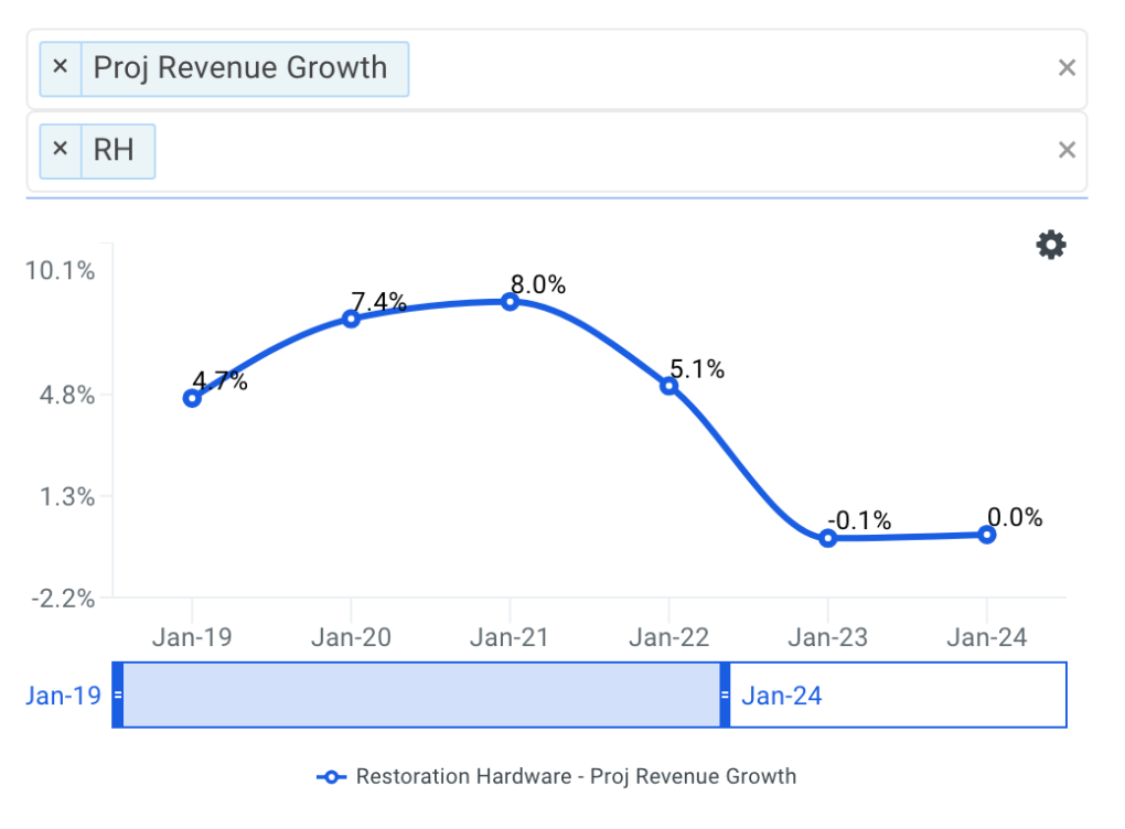 Restoration Hardware projected revenue chart