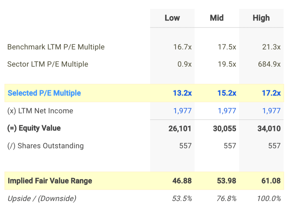 MGM P/E Valuation Calculation