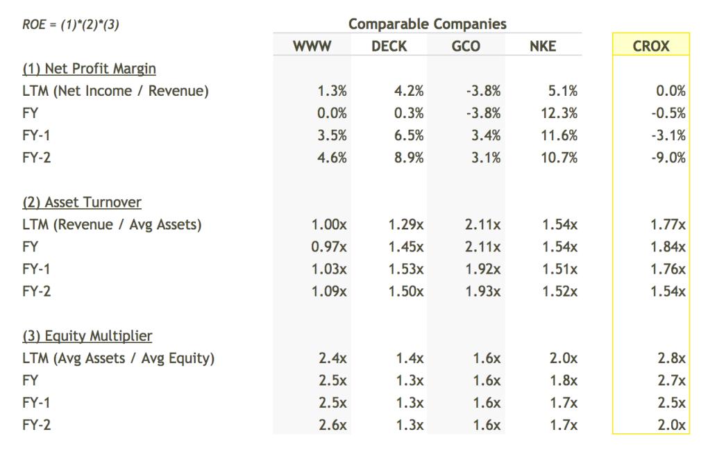 CROX ROE Breakdown vs Peers Table - DuPont Analysis