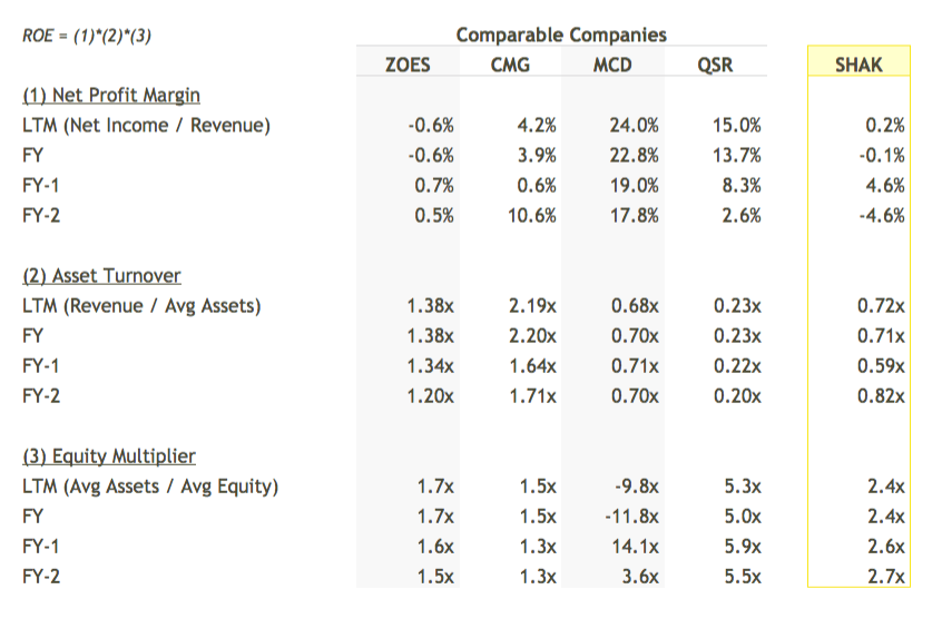 SHAK ROE Breakdown vs Peers Table - DuPont Analysis