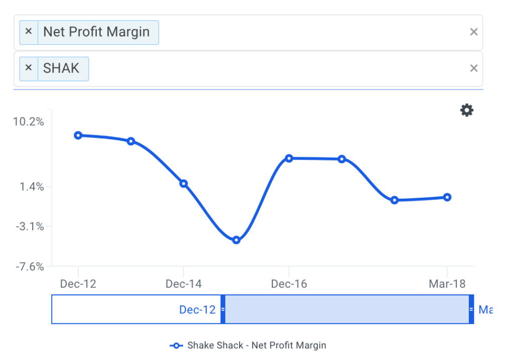 SHAK Net Profit Margin Trends