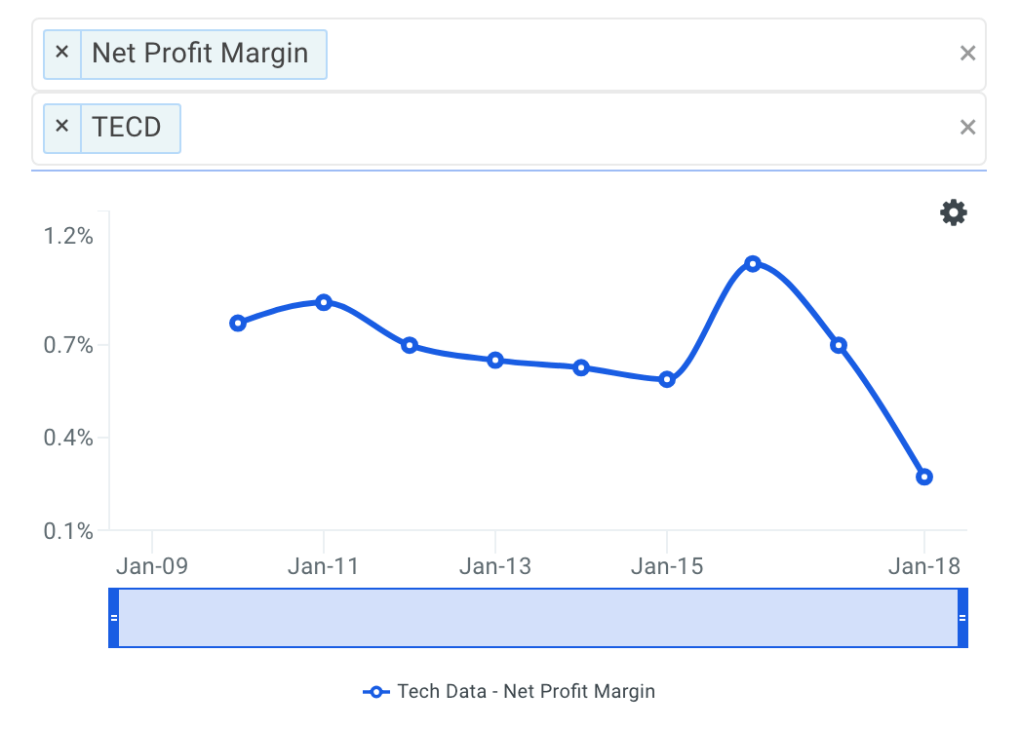 TECD Net Profit Margin Trends