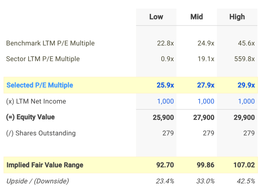 BBY P/E Valuation Calculation