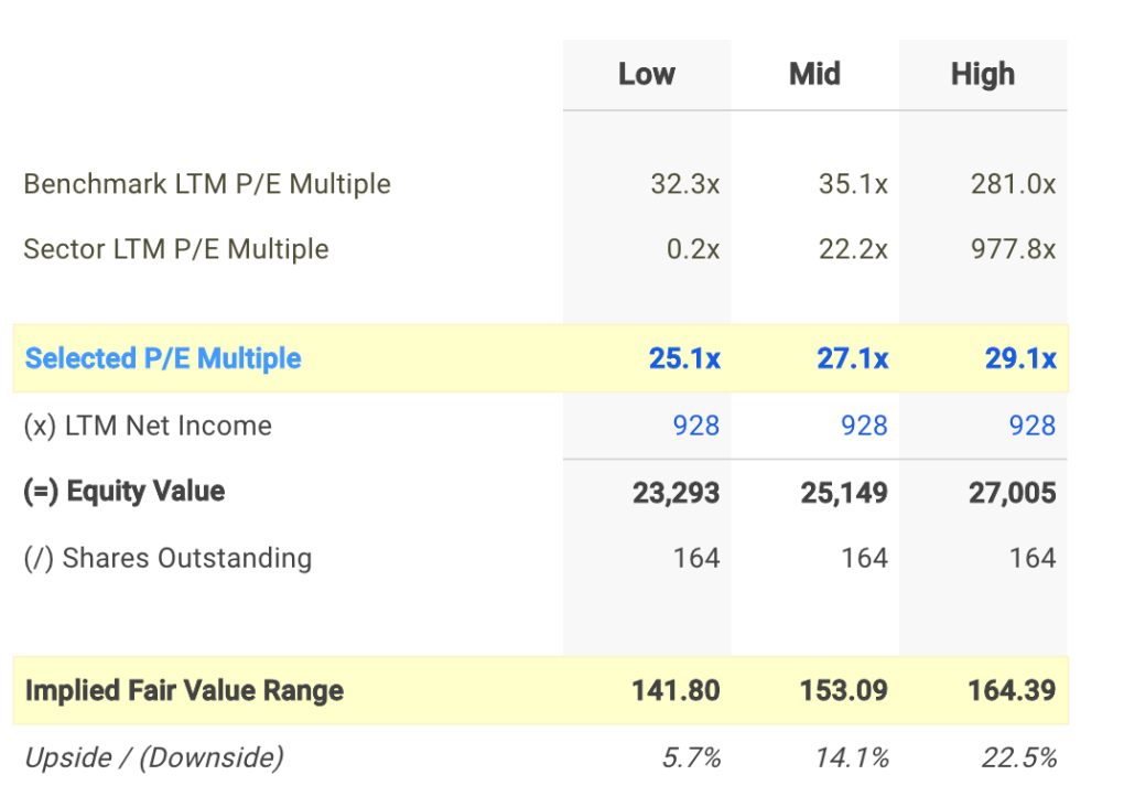 CMI P/E Valuation Calculation