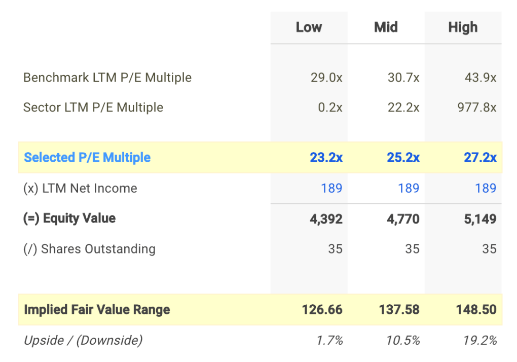 DNB P/E Valuation Calculation
