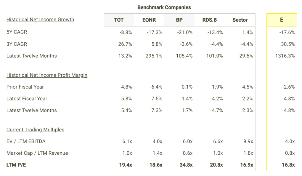 E Net Income Growth and Margins vs Peers Table