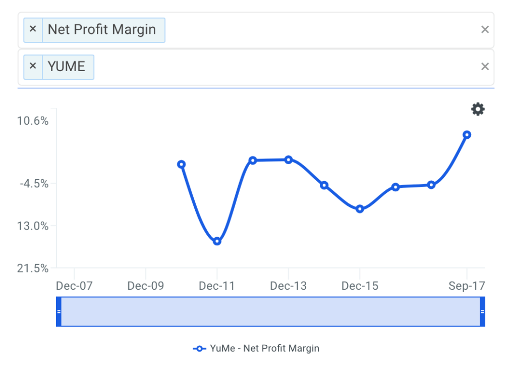YUME Net Profit Margin Trends