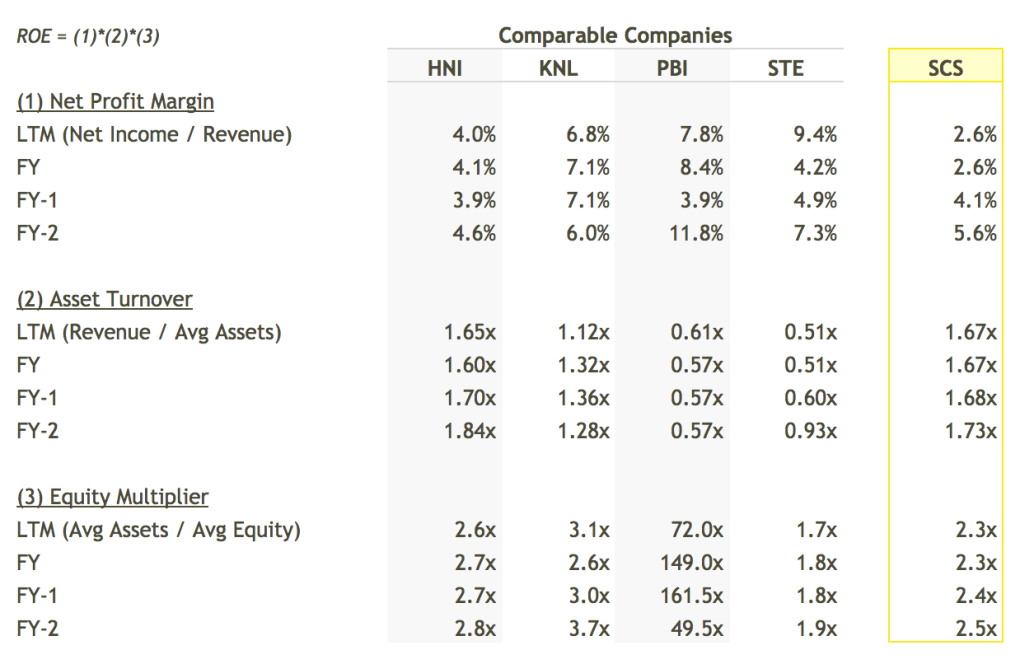 SCS ROE Breakdown vs Peers Table - DuPont Analysis