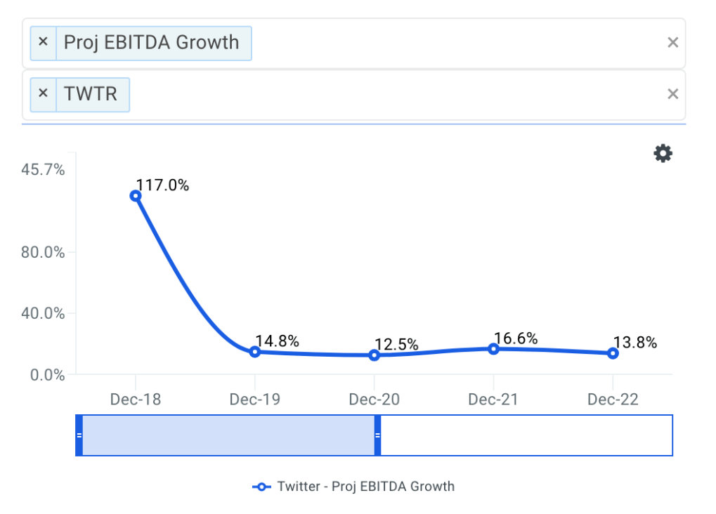 Twitter projected ebitda chart