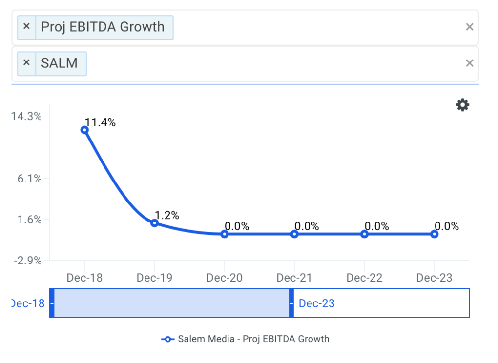Salem projected ebitda chart