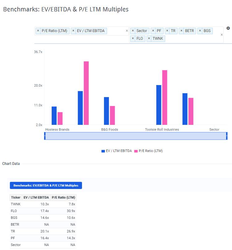 TWNK Multiples vs Peers Chart