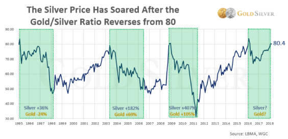Chart Showing Gold Silver Ratio Reverses from 80