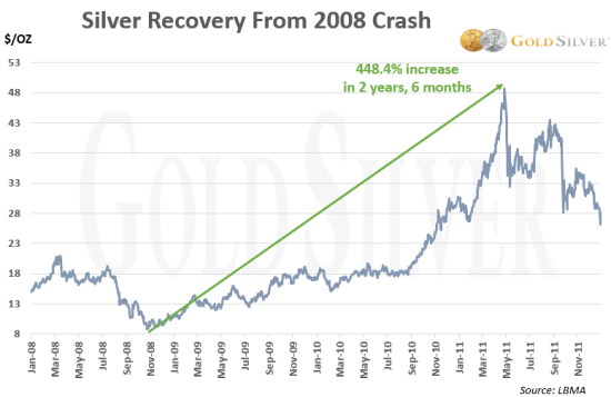 Chart: Silver Recovery