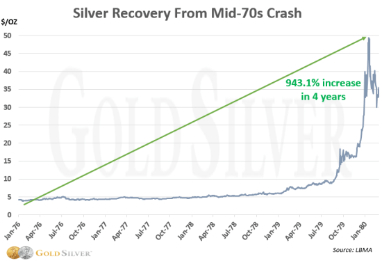 Chart: Silver Recovery 1970s