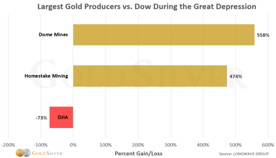 Table: Largest gold producers vs. Dow during great depression