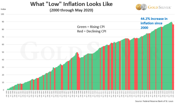 """What """"Low"""" Infaltion Looks Like"""