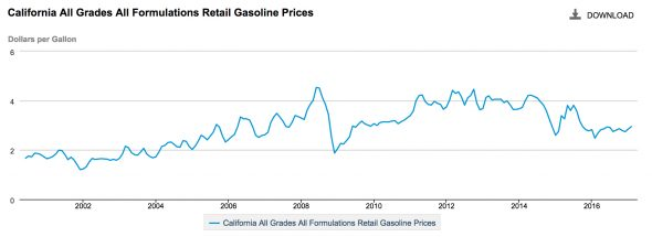 CA-gas-prices