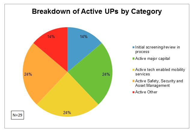 Breakdown Active UPs by Category