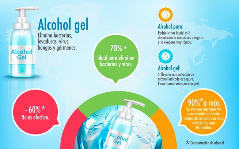 Recomendaciones sobre alcohol gel