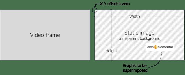 xy-offset