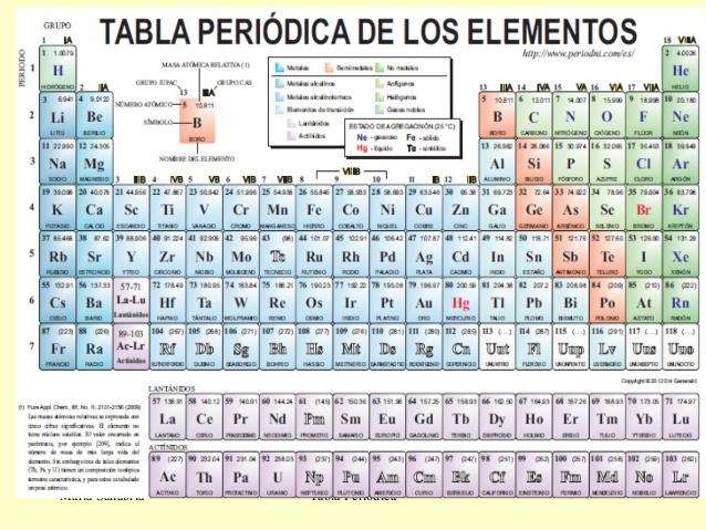 tabla peridica de los elementos - Tabla Periodica Mg
